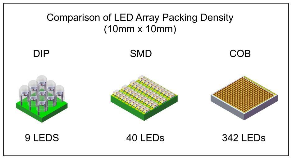 led array packing density comparison - COB LED: что это такое, характеристики и параметры светодиодной лампы